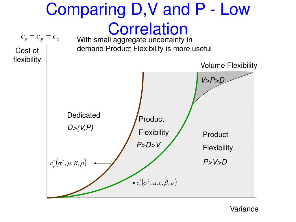 Comparing D,V and P - Low Correlation