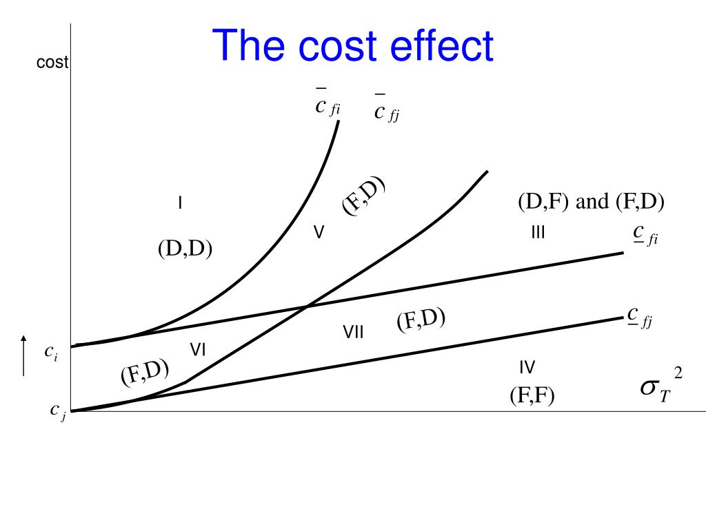 The cost effect