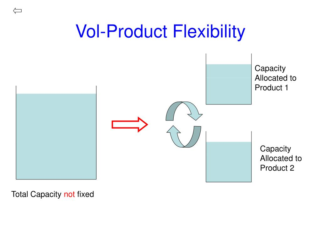 Vol-Product Flexibility