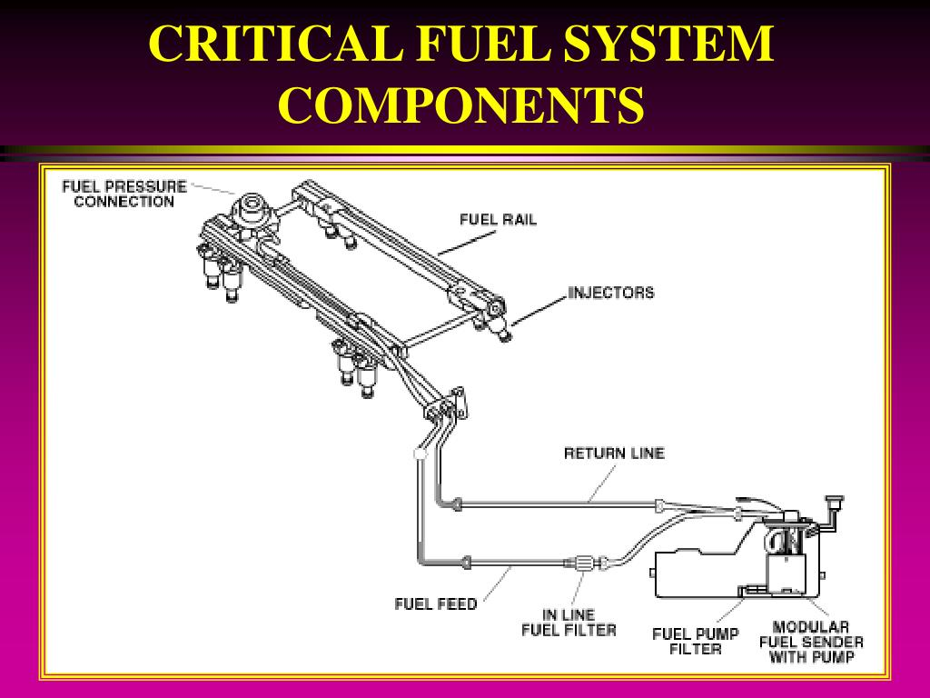 CRITICAL FUEL SYSTEM COMPONENTS