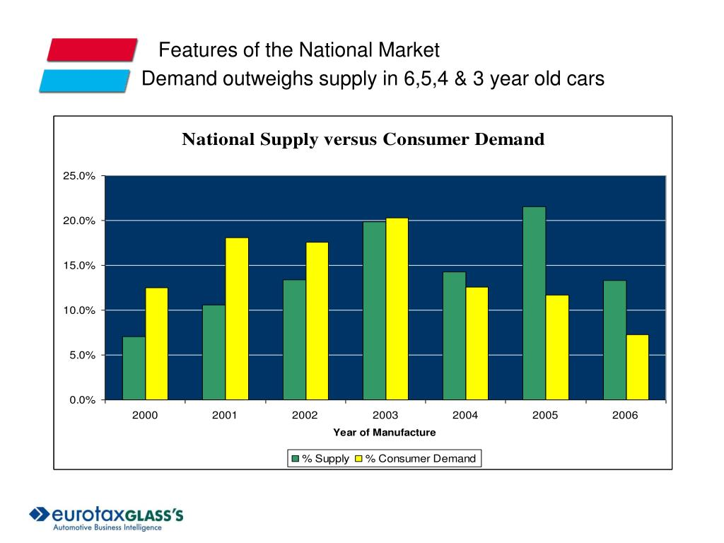 Features of the National Market