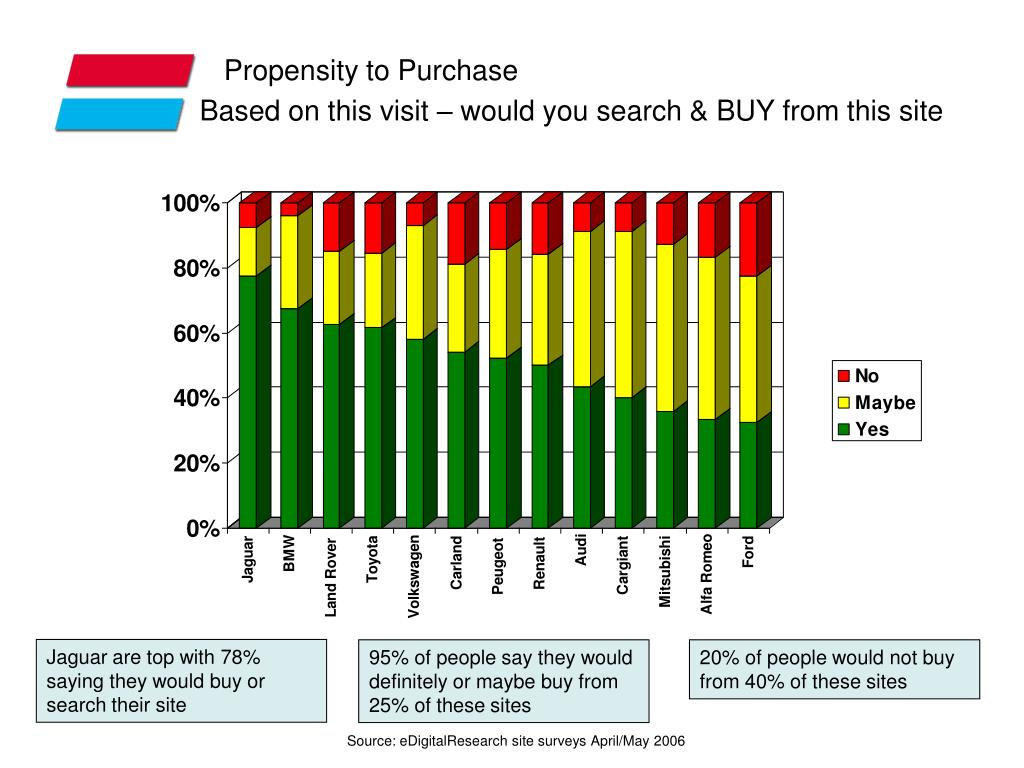 Propensity to Purchase