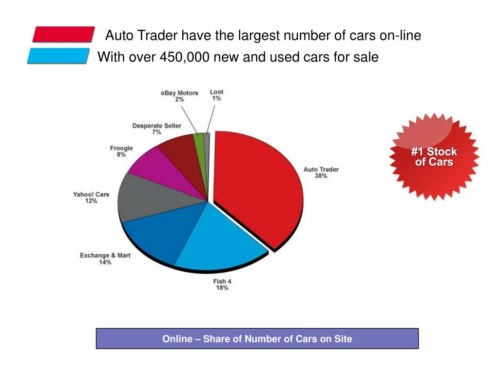 Auto Trader have the largest number of cars on-line