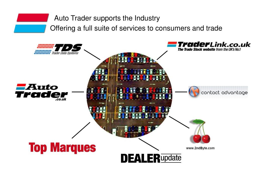 Auto Trader supports the Industry