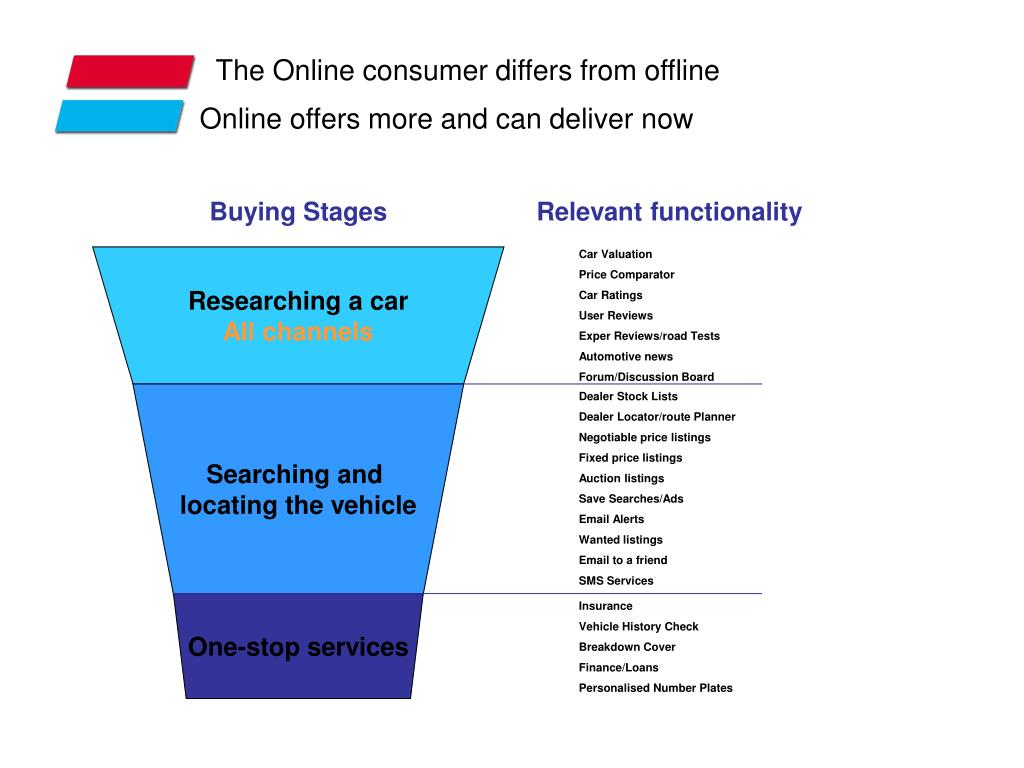 The Online consumer differs from offline