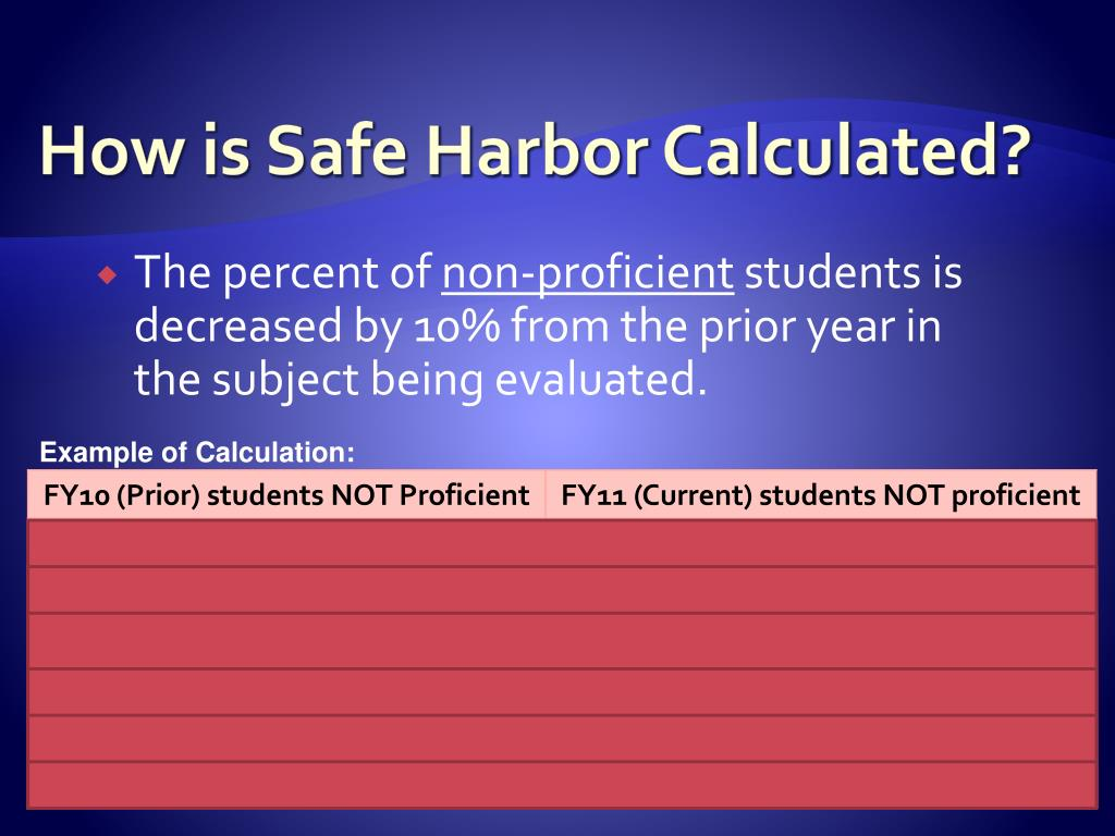 How is Safe Harbor Calculated?