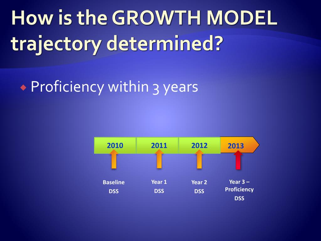 How is the GROWTH MODEL trajectory determined?
