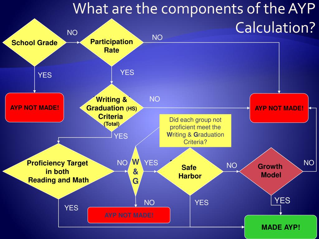 What are the components of the AYP Calculation?