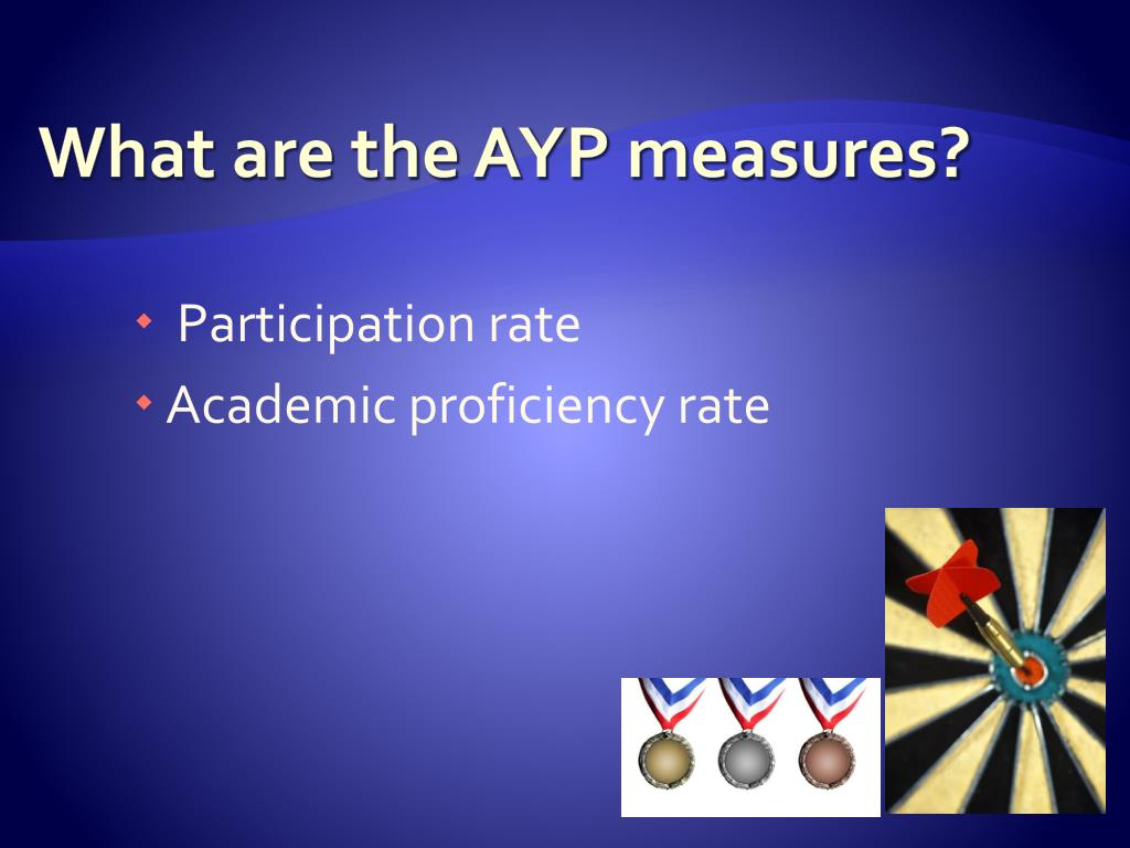 What are the AYP measures?