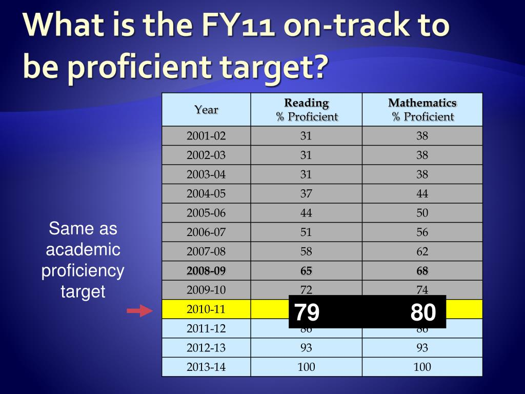 What is the FY11 on-track to be proficient target?