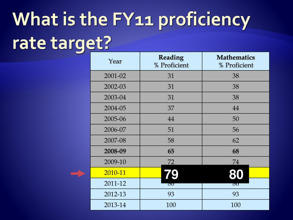 What is the FY11 proficiency rate target?