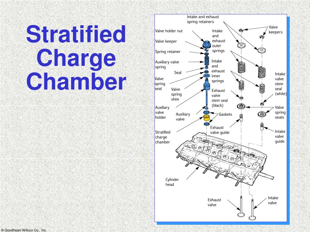 Stratified Charge Chamber