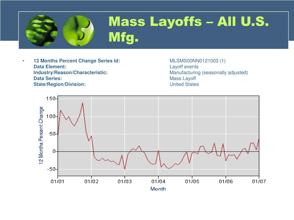 Mass Layoffs – All U.S. Mfg.