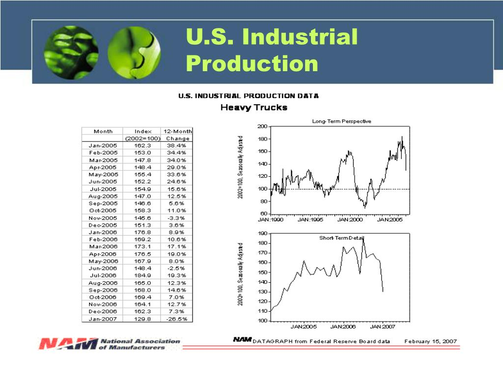 U.S. Industrial Production