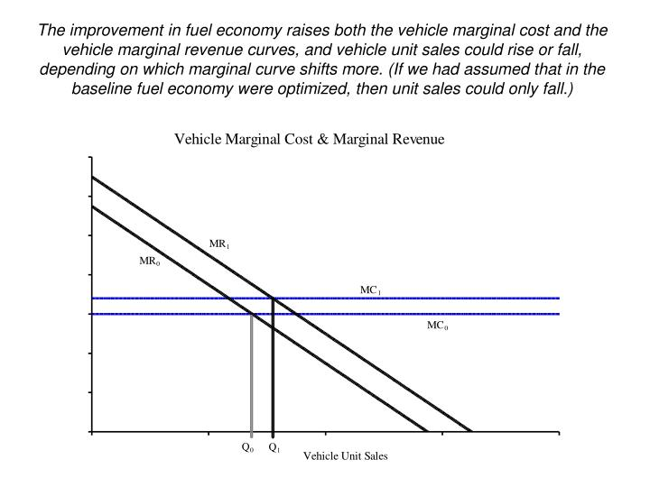 The improvement in fuel economy raises both the vehicle marginal cost and the vehicle marginal revenue curves, and vehicle unit sales could rise or fall, depending on which marginal curve shifts more. (If we had assumed that in the baseline fuel economy were optimized, then unit sales could only fall.)