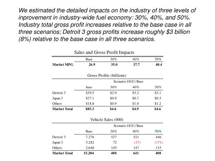 We estimated the detailed impacts on the industry of three levels of inprovement in industry-wide fuel economy: 30%, 40%, and 50%. Industry total gross profit increases relative to the base case in all three scenarios; Detroit 3 gross profits increase roughly $3 billion (8%) relative to the base case in all three scenarios.