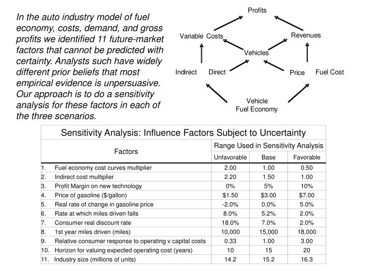 In the auto industry model of fuel economy, costs, demand, and gross profits we identified 11 future-market factors that cannot be predicted with certainty. Analysts such have widely different prior beliefs that most empirical evidence is unpersuasive. Our approach is to do a sensitivity analysis for these factors in each of the three scenarios.