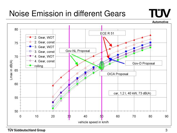 Noise emission in different gears1