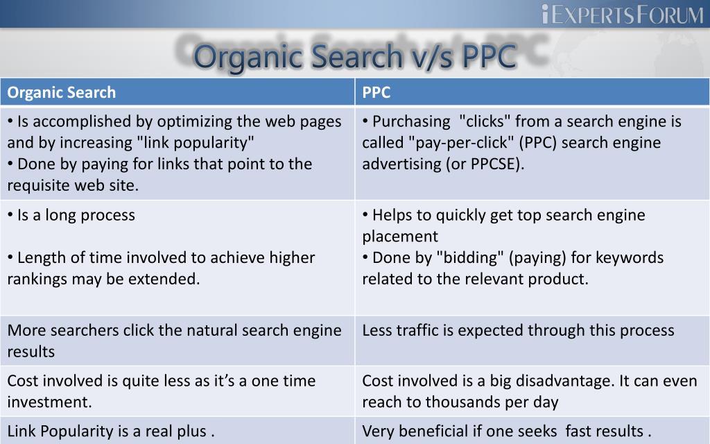 Organic Search v/s PPC