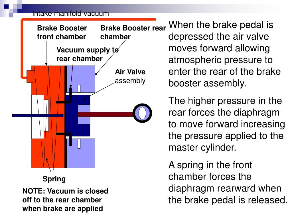 Intake manifold vacuum