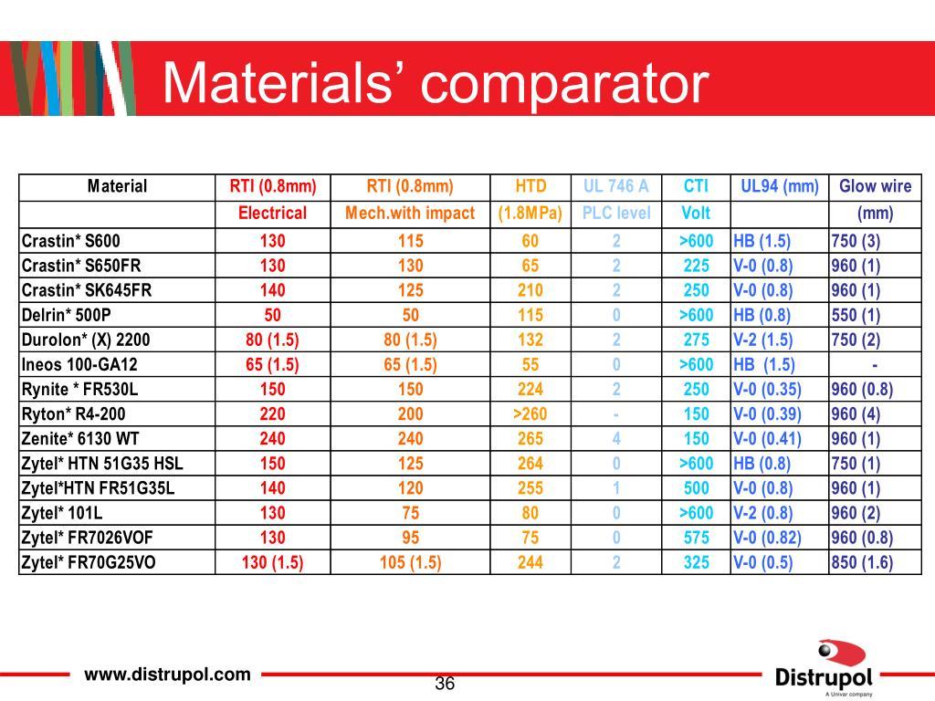Materials' comparator