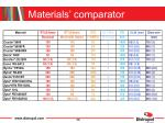materials comparator