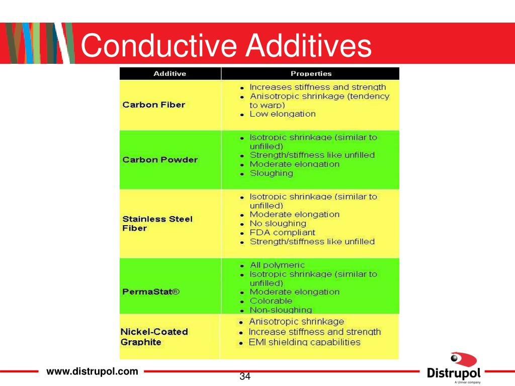 Conductive Additives