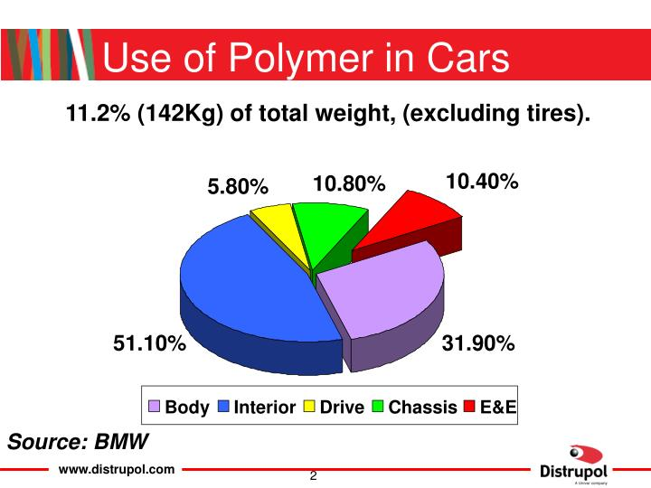 Use of polymer in cars