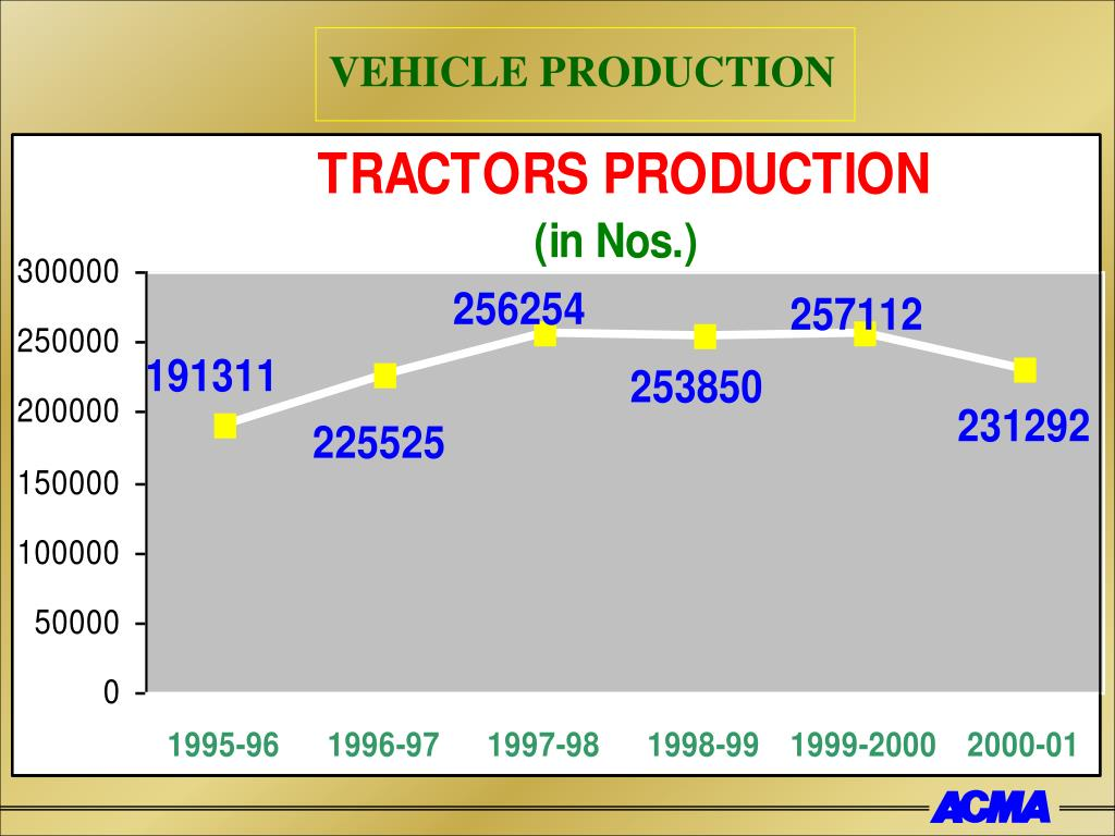 VEHICLE PRODUCTION
