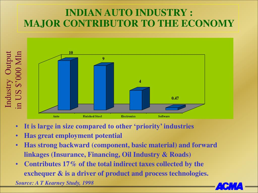 INDIAN AUTO INDUSTRY :