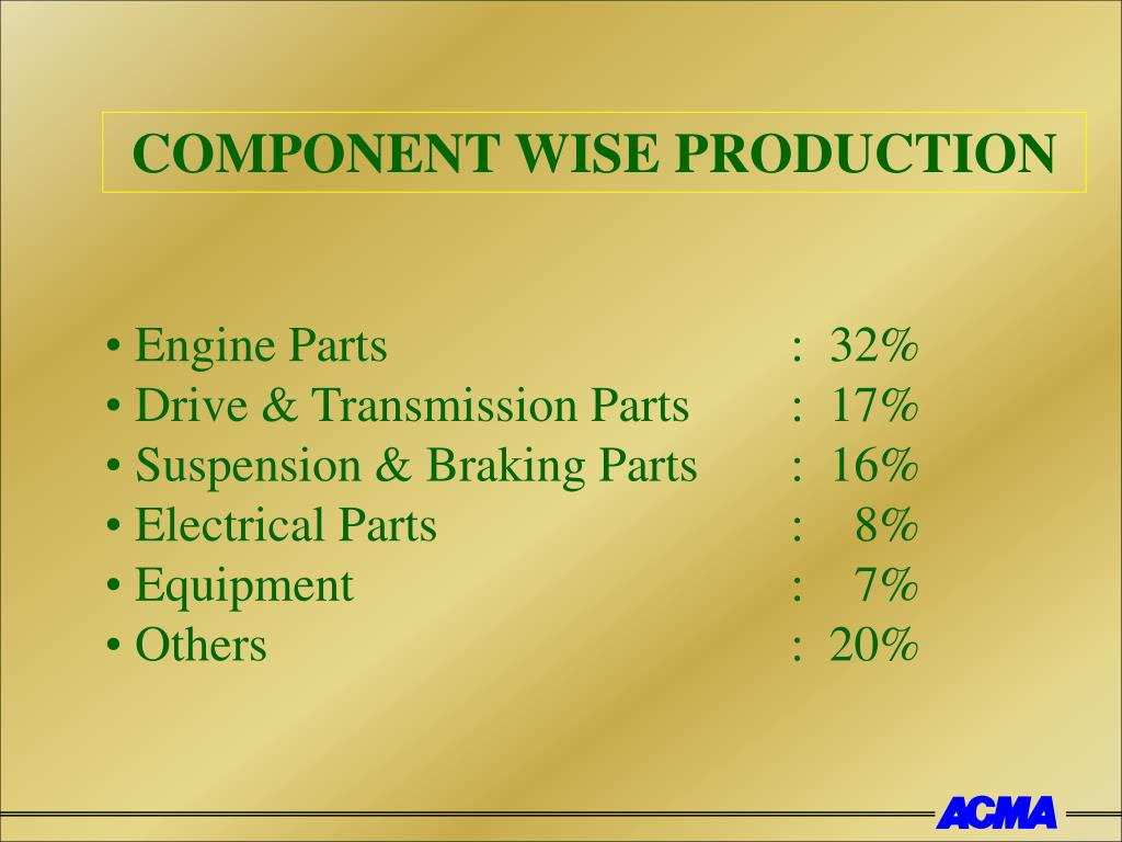 COMPONENT WISE PRODUCTION