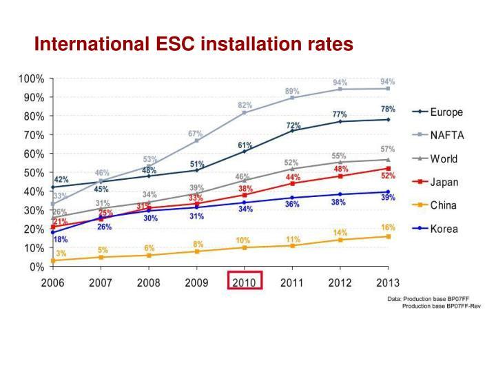 International ESC installation rates