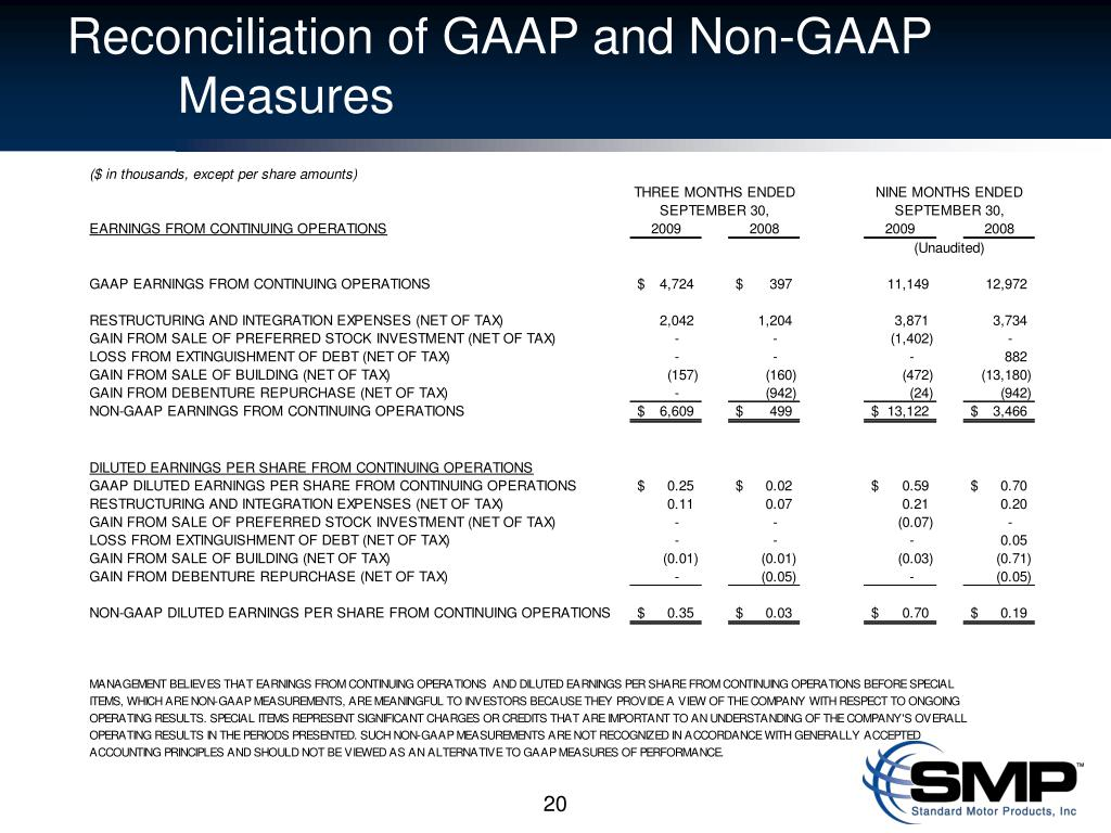 Reconciliation of GAAP and Non-GAAP      	Measures