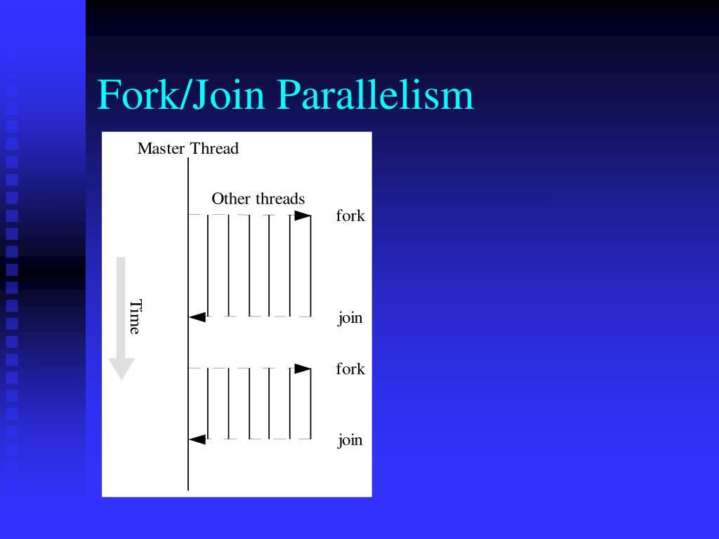 Fork/Join Parallelism