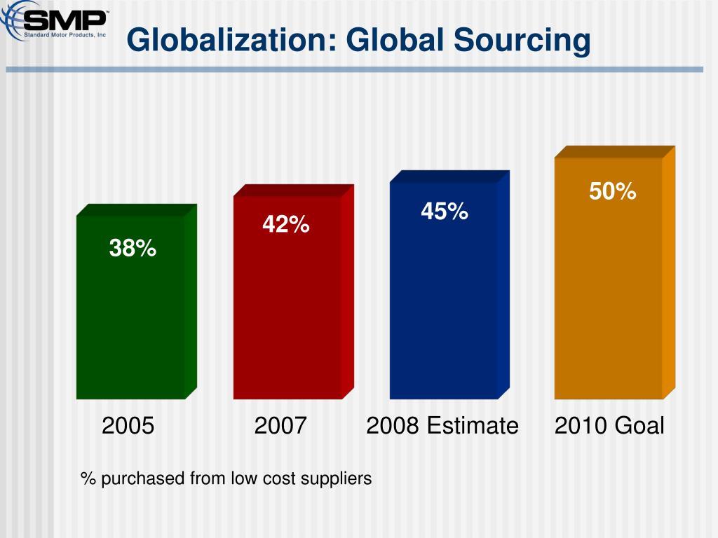 Globalization: Global Sourcing