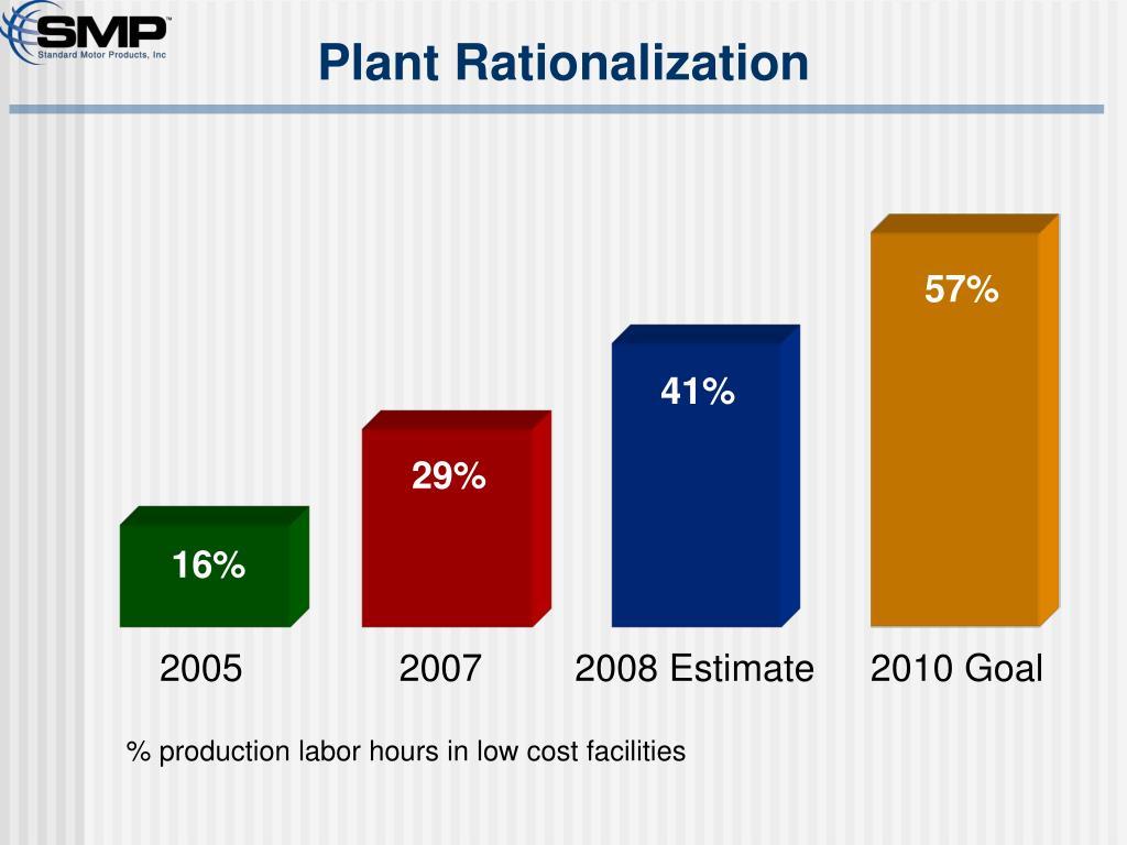 Plant Rationalization