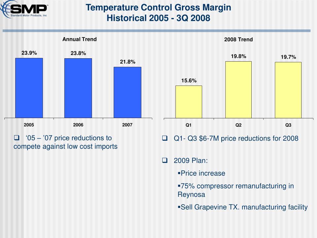 Temperature Control Gross Margin