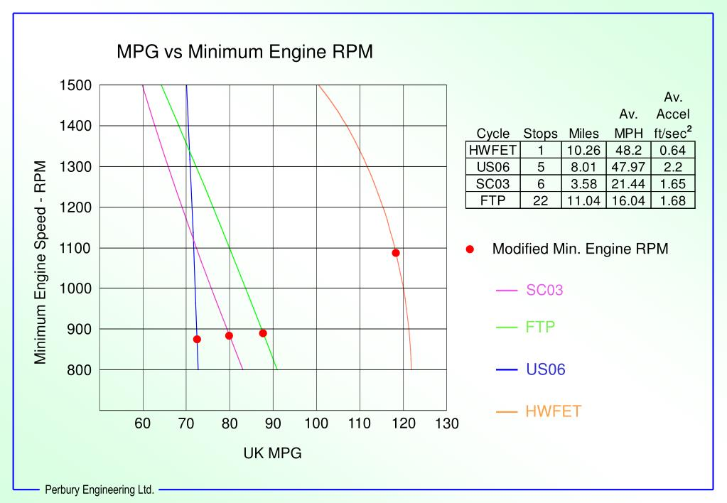 MPG vs Minimum Engine RPM