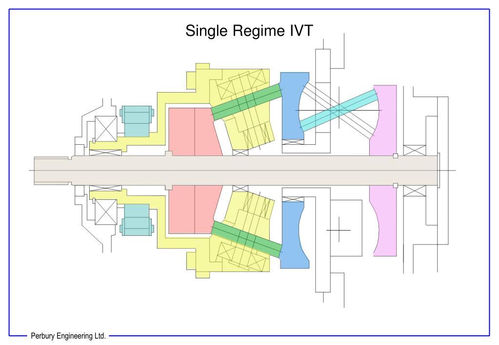 Single Regime IVT