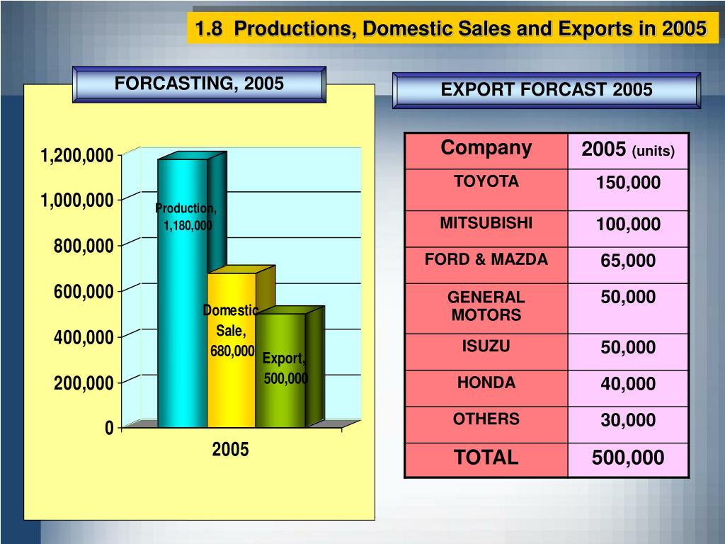 1.8  Productions, Domestic Sales and Exports in 2005