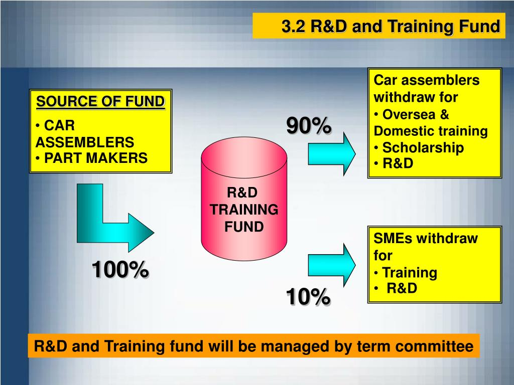 3.2 R&D and Training Fund