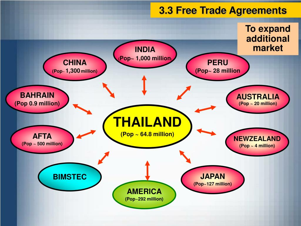 3.3 Free Trade Agreements