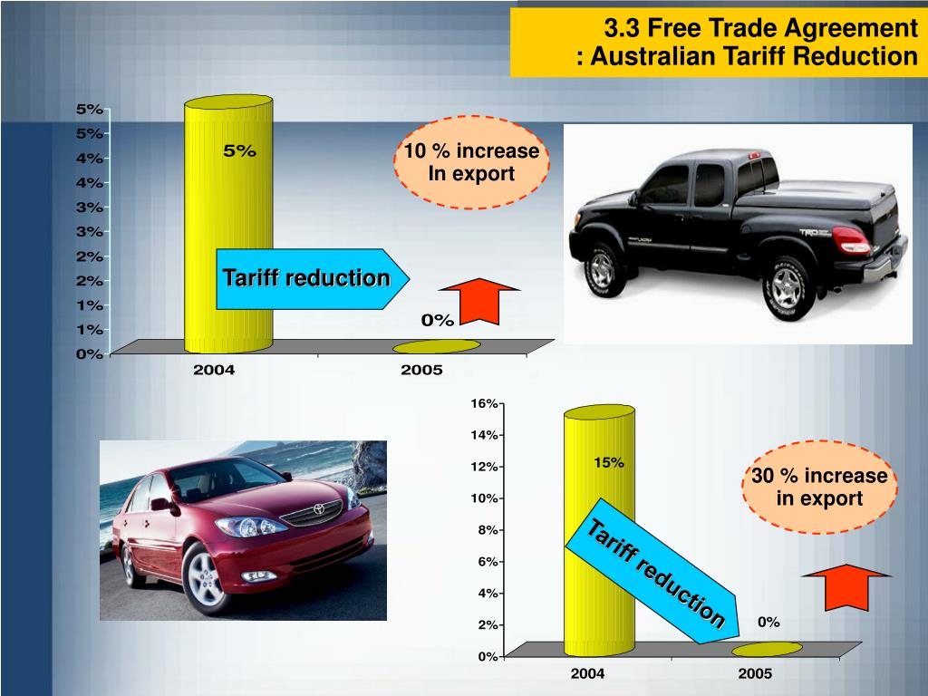 3.3 Free Trade Agreement