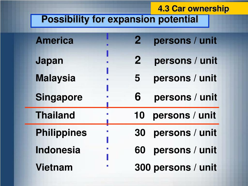 4.3 Car ownership