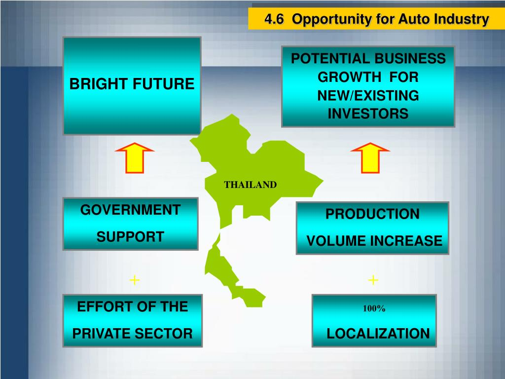 4.6  Opportunity for Auto Industry
