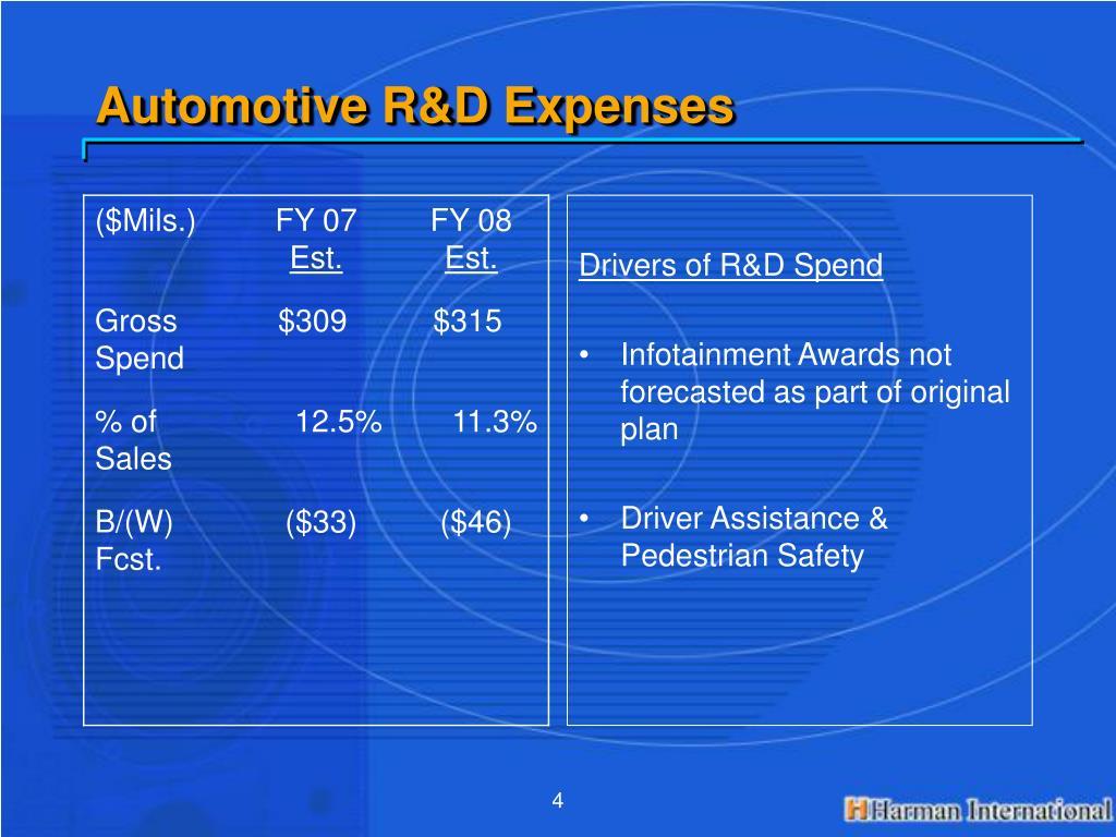 Automotive R&D Expenses