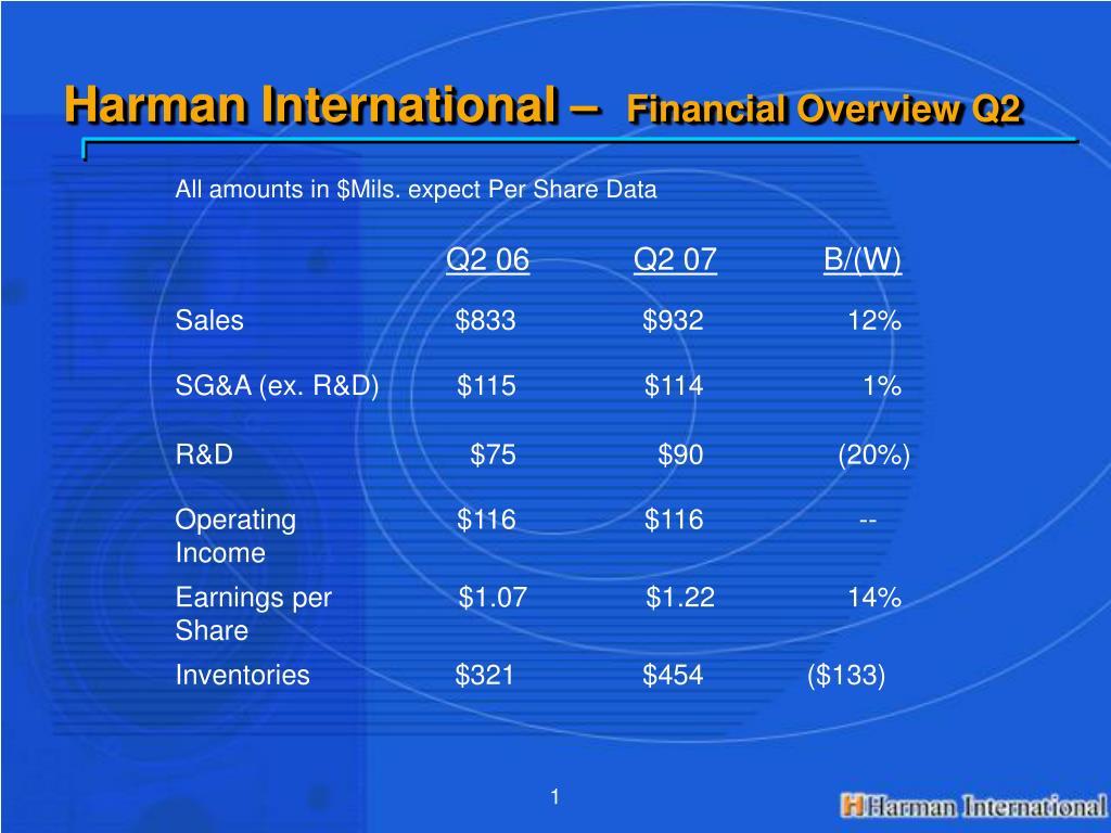 Harman International –