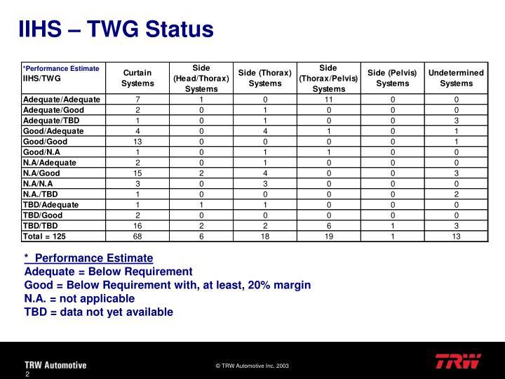 IIHS – TWG Status