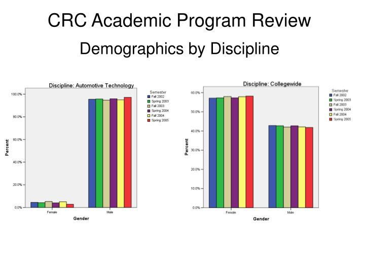 Crc academic program review1