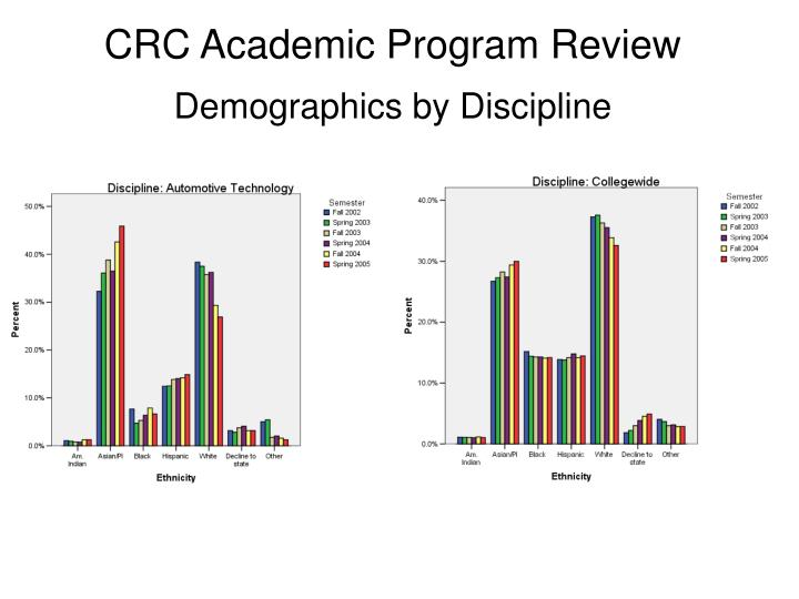 CRC Academic Program Review